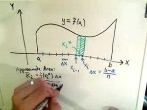 Integrals / Antiderivatives