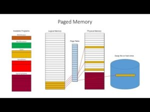 Segmented, Paged and Virtual Memory